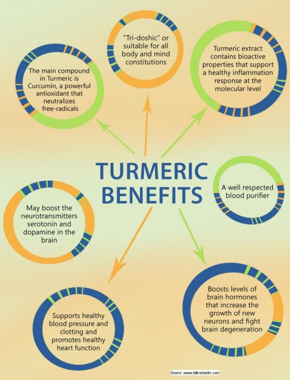 benefits-of-turmeric_